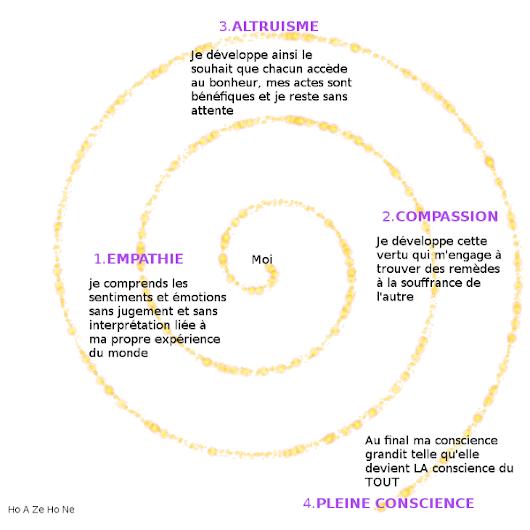 Hoazehone xavier thibert google - Academie du developpement personnel ...