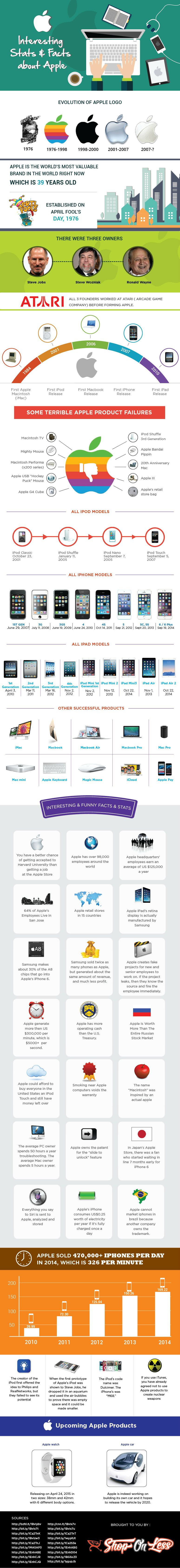 Success Story of Apple's Products - Infographic