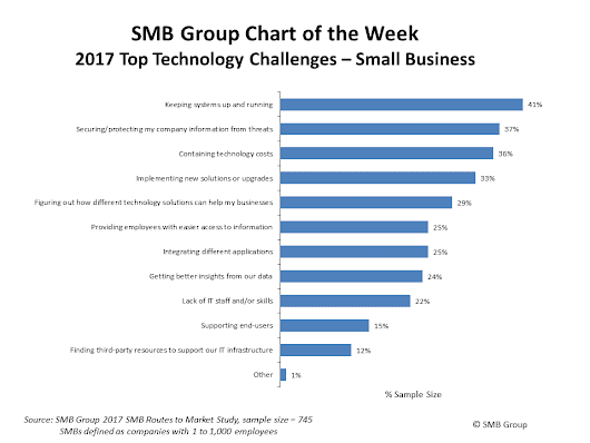 2017 Top Technology Challenges - Small Business - Providing actionable market research and analysis for the SMB technology marketProviding actionable market research and analysis for  the SMB technology market