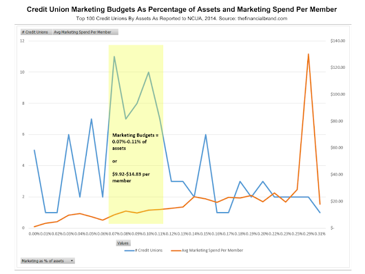 How Much Should Credit Unions Budget For Marketing?