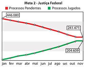 Meta 2 - Justiça Federal - Jeferson Heroico
