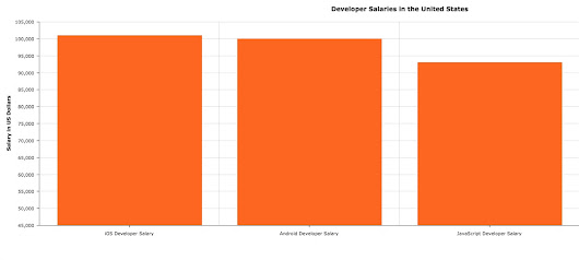 The Cost of Native Mobile App Development is Too Damn High!