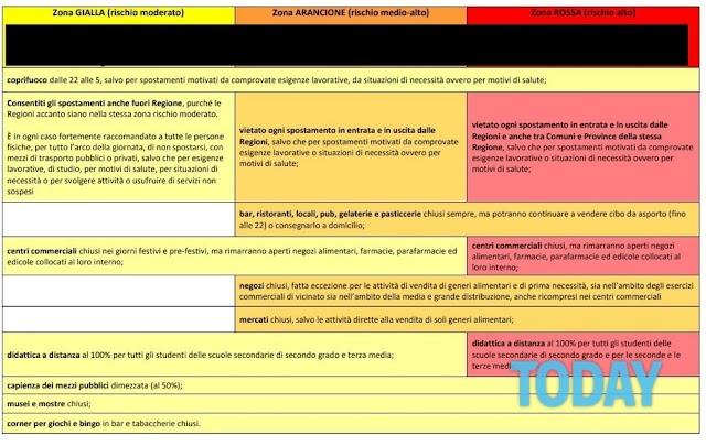 Zona Rossa Spostamenti / Modulo Autocertificazione Spostamento Italia Zona Rossa Ultime Notizie