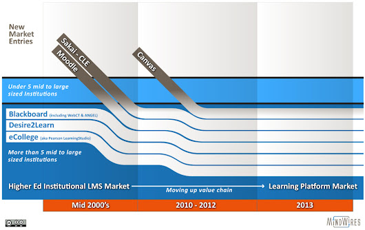 The Resilient Higher Ed LMS: Canvas is the only fully-established recent market entry - e-Literate