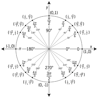 CPM Lesson 4.1.1: Special Angles in the Unit Circle - Maleko