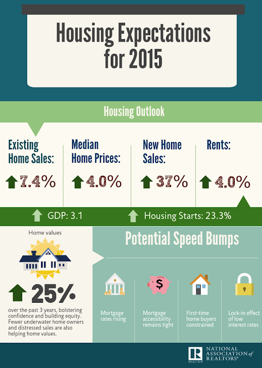 Infographic: Housing Expectations for 2015