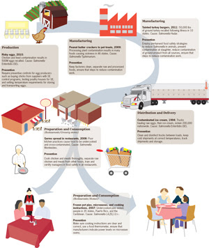 Graphic: Prevention from the Farm to the Table
