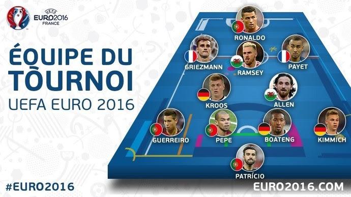 Seleção da Eurocopa (Foto: Reprodução/Twitter)