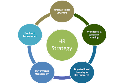 """human resource is an asset in I agree with the statement that """"human resource is the most important asset of an organization"""" human resource is """"the set of individuals who make up the workforce of an organization, business sector or an economy"""" (""""human resource definition""""."""