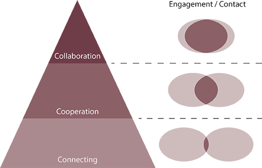 Collaboration — so much more than parallel play! |