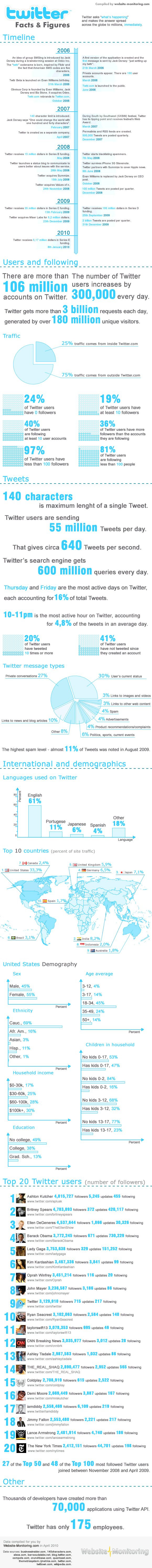 Twitter Facts & Figures