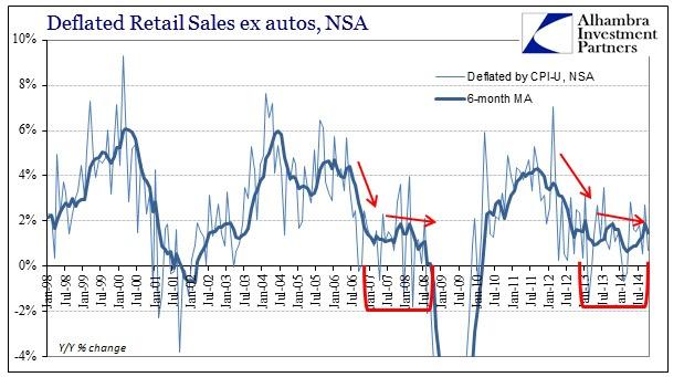 ABOOK Nov 2014 Retail Sales ex Autos Deflated CPI