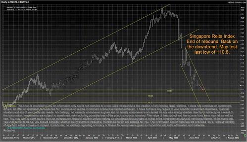 sg reits index 20 jun