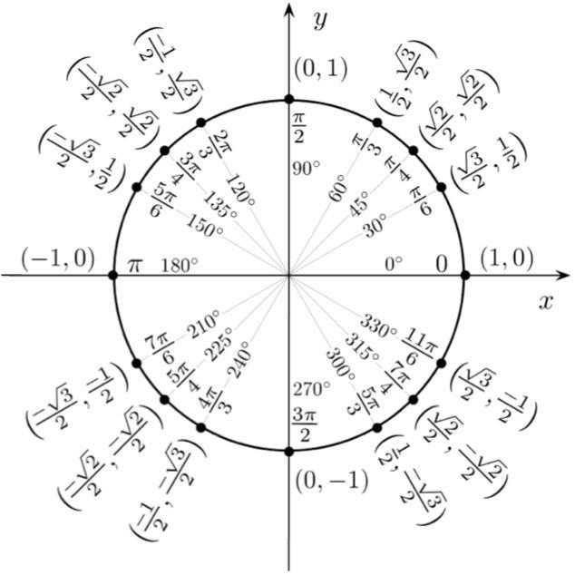 Unit Circles Are Fun | Heritage School Math