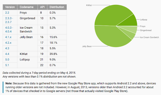 Android Platforms Adoption (May 2015) | C. Enrique Ortiz