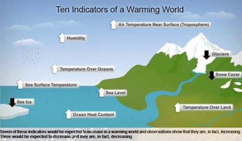 The World is Warming (NOAA, 2010)