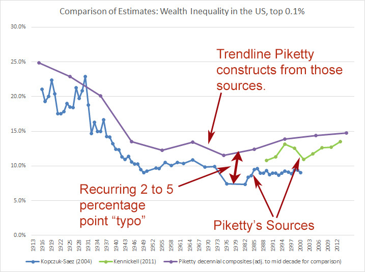 http://philmagness.com/wp-content/uploads/2015/01/PikettyTypo.jpg