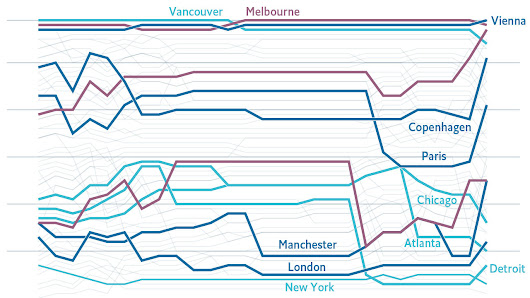 Vienna overtakes Melbourne as the world's most liveable city - Daily chart