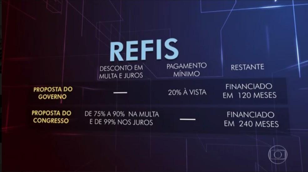 Quadro comparativo mostra a proposta do governo sobre o novo Refis e o que foi aprovado pela comissão (Foto: Reprodução/TV Globo)