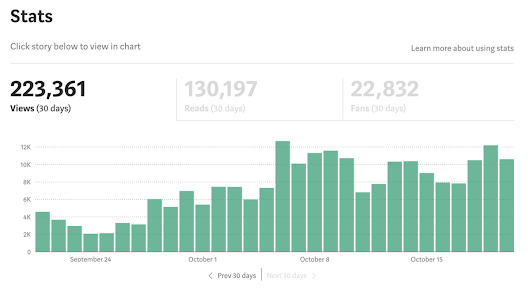 How I Went From Zero To 200,000+ Views My First 30 Days On Medium