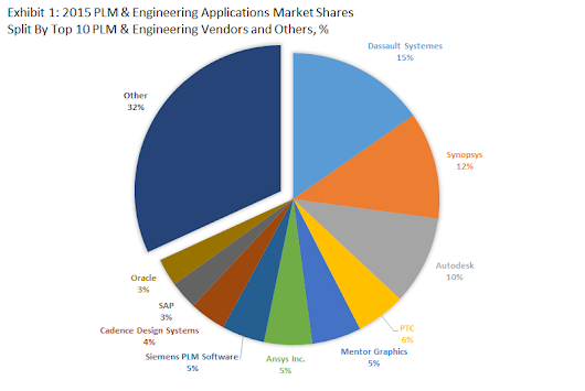 Top 10 Product LifeCycle Management & Engineering Software Vendors and Market Forecast 2015-2020