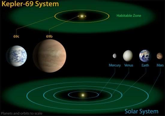Kepler descobre planetas parecidos com a Terra na zona habitável
