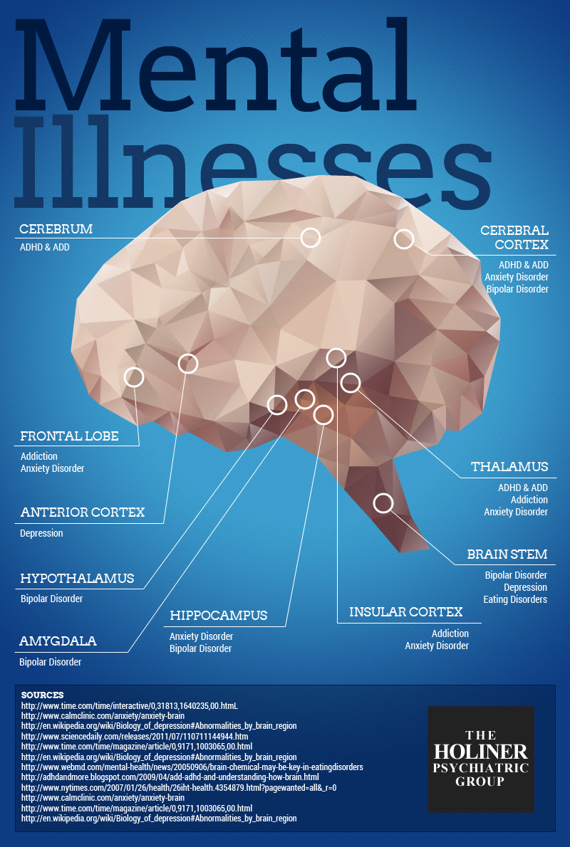 Where Does Mental Illness Occur in Your Brain? - Holiner ...