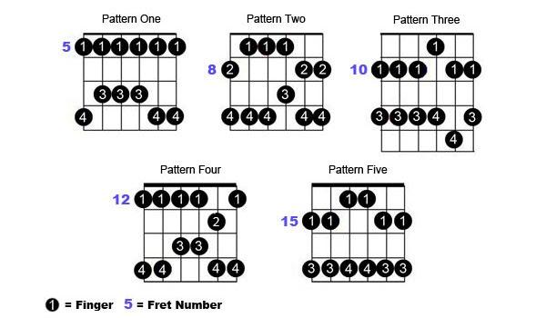 blues guitar scales pentatonic scale lesson blues guitar scales pentatonic scales lesson. Black Bedroom Furniture Sets. Home Design Ideas