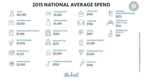 National Average Cost of a Wedding
