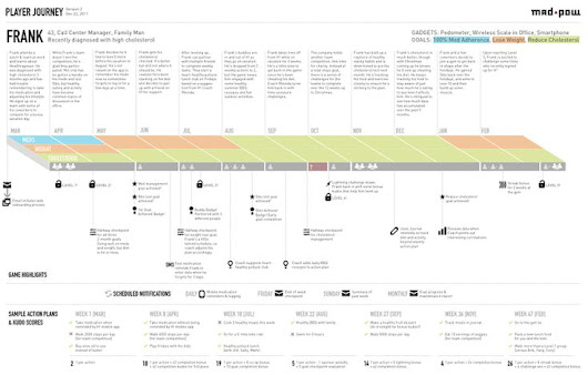 How to Create a Customer Journey Map -