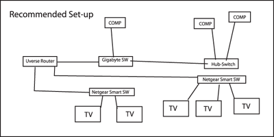 U Verse Home Wiring Diagram on u-verse home plug, u-verse tv, u-verse wiring schematic, u-verse dvr location,