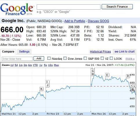Google 666