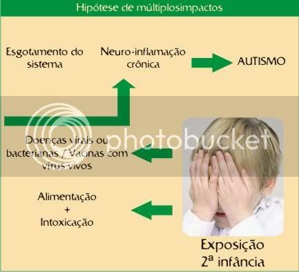 genotipo + fenotipo = autismo