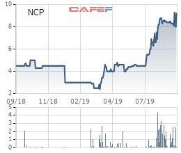 Vinacomin Power chào mua công khai hơn 21 triệu cổ phần Nhiệt điện Cẩm Phả - Ảnh 1.