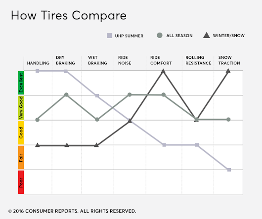 How to Choose the Right Car Tires