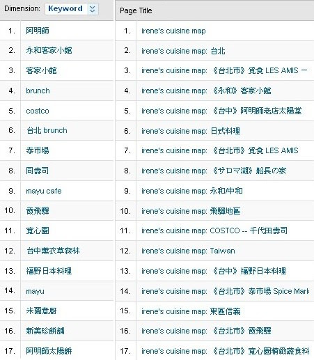 【2008】top keywords & pages of irene's cuisine map
