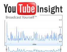 YouTube Insight, Optimizing Your Video Clips Using Analytics
