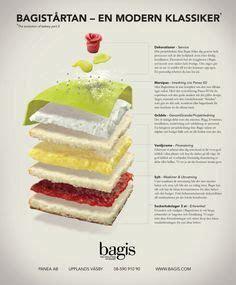 8 best Prinsesstårta! images on Pinterest   Sweden