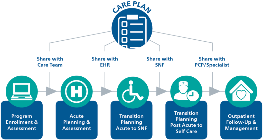 Care Coordination to Support Providers | MCG Health