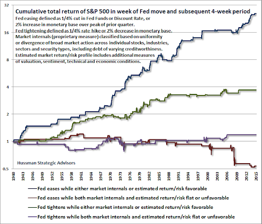 Hussman Funds - Weekly Market Comment: When an Easy Fed Doesn't Help Stocks (and When It Does) - September 21, 2015
