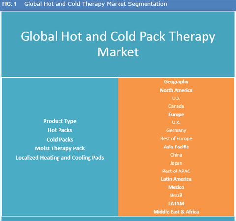 Hot and Cold Therapy Packs Market And Forecasts To 2024