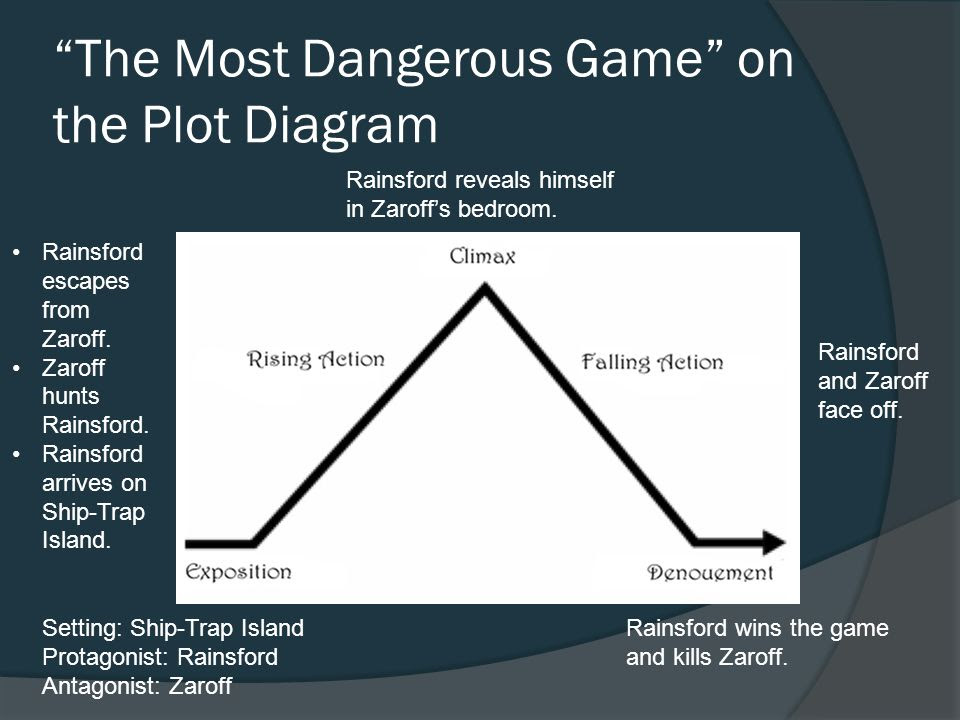 The+Most+Dangerous+Game+on+the+Plot+Diagram