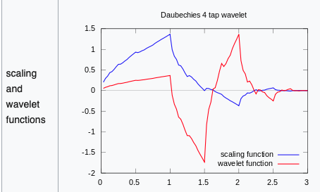 Two different value for the Wavelet Transform (Daubechies D4)