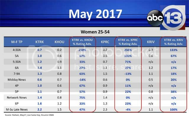 photo KTRK-May-2017-News-Recap-2_zpsmzakx4lq.jpg