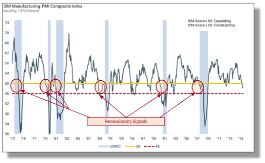 Alphalytics ResearchNo, Soft Manufacturing is Not Flagging a Recession - Alphalytics Research