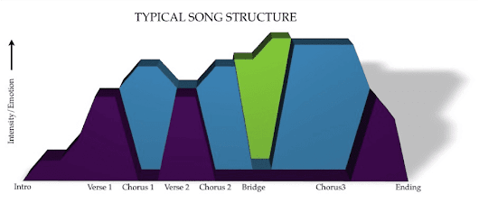 Quick Tip #6 | Song Structure, learn to make songs, not just beats