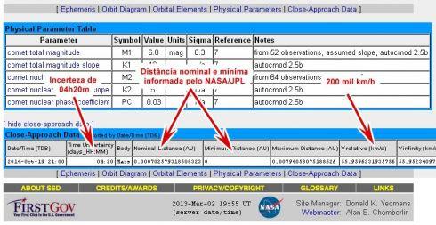 Dados de aproximação do cometa C/2013 A1