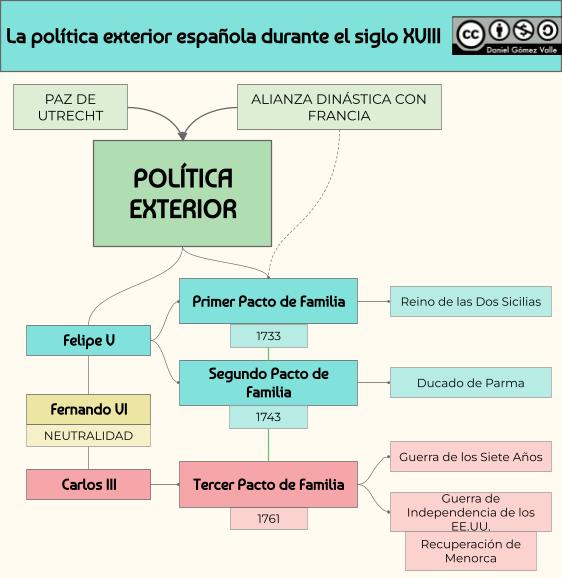 Esquema sobre la pol tica exterior espa ola del siglo xviii for La politica exterior de espana