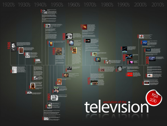 Evolution of the Television 1926 to 2010