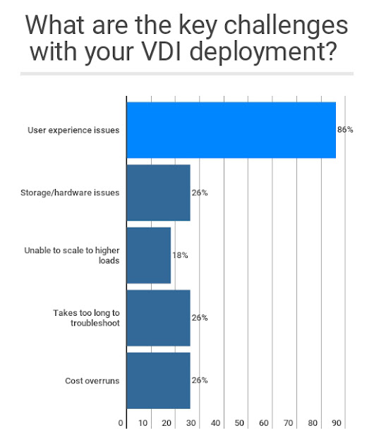 Poll Results: Citrix VDI Key Challenges | eG Innovations
